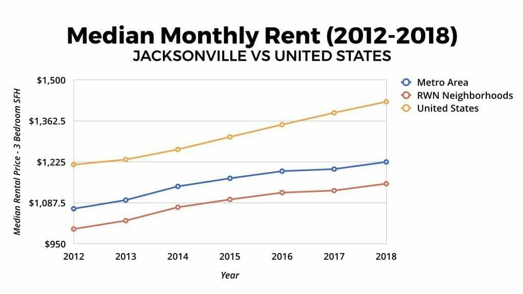 Jacksonville Real Estate Market Median Rental Appreciation 2012-2018