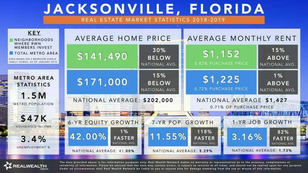 Jacksonville Real Estate Market Trends & Statistics 2019
