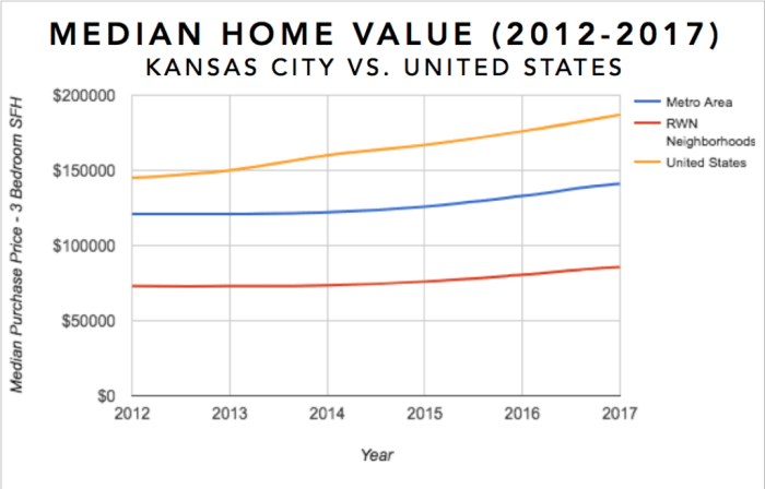 Kansas City Real Estate Investment Market Trends & Statistics - Median Equity Growth for 3 Bedroom Single Family Homes 2012-2017 Infographic