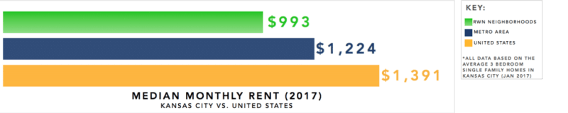 Kansas City Real Estate Investment Market Trends & Statistics - Median Monthly Rent for 3 Bedroom Single Family Homes Infographic [2017]