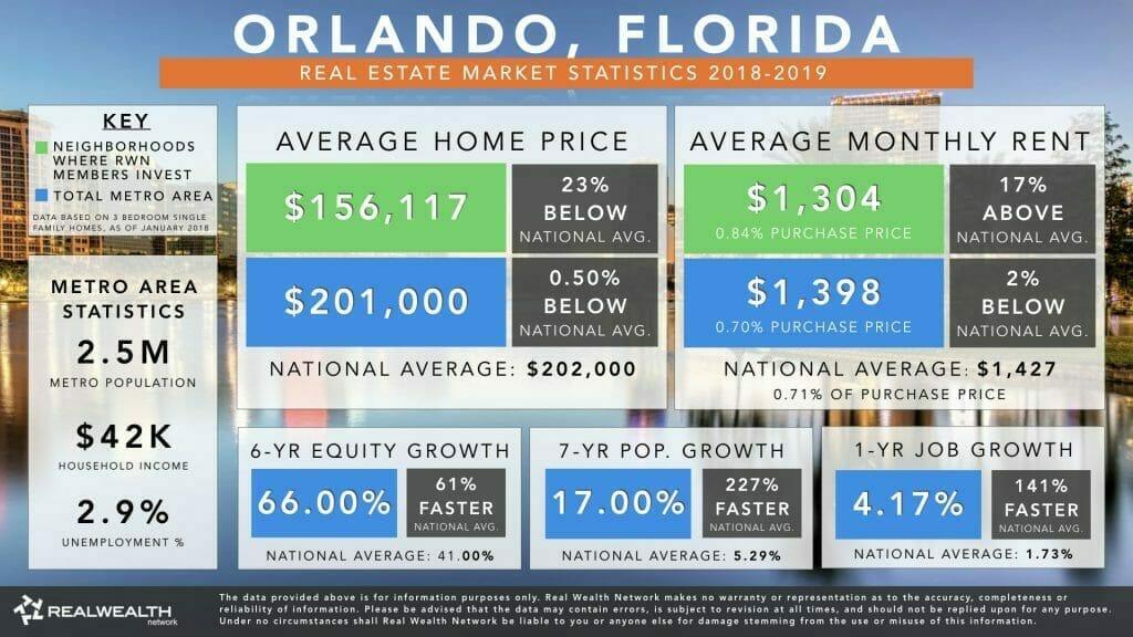 Orlando Real Estate Market Trends & Statistics 2018-2019