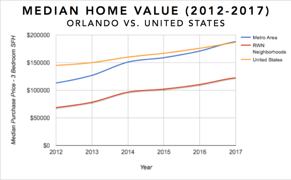 Graph showing the median home value for 3 bedroom single family homes in Orlando, Fl over the last 5 years (2012-2017)