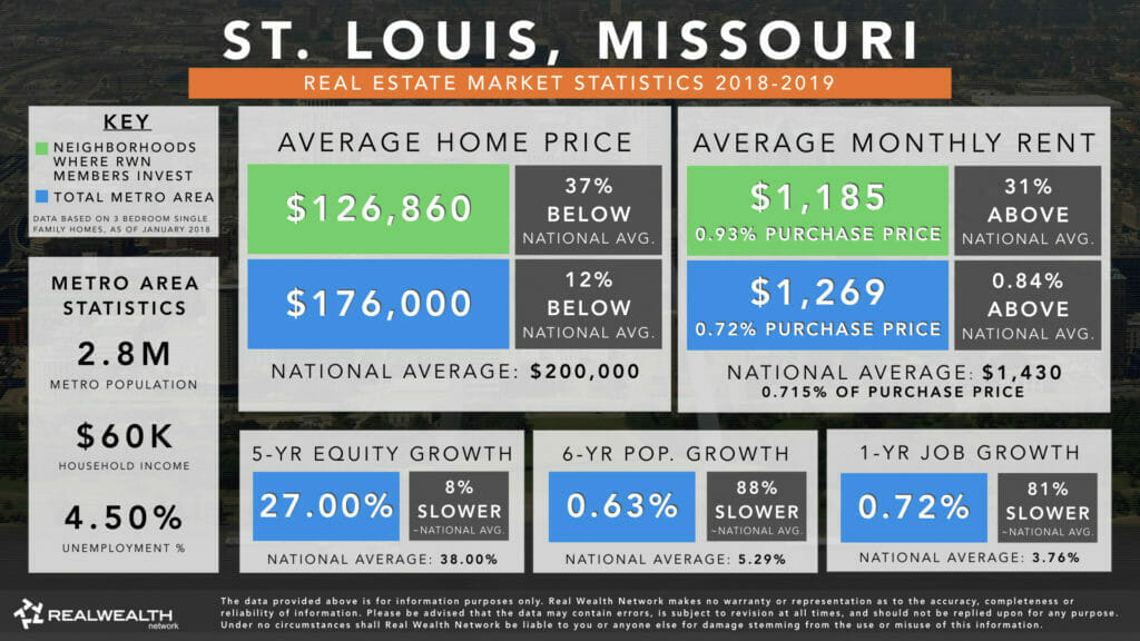 St. Louis Real Estate Market Overview 2018-2019