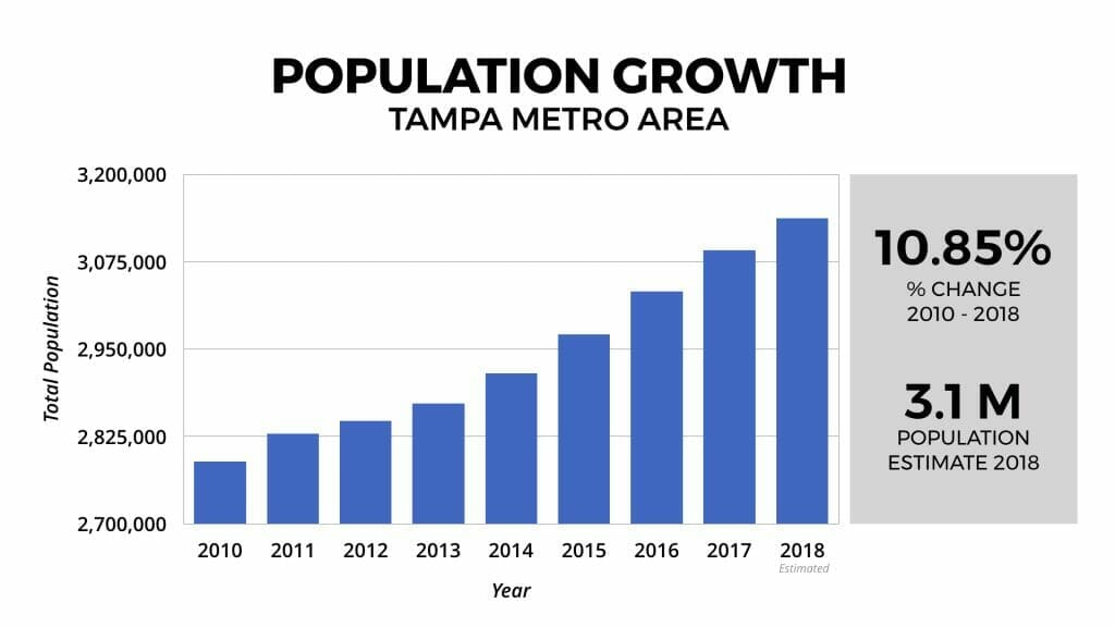 Tampa Real Estate Market Population Growth 2010-2018
