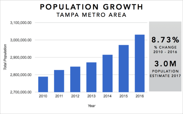 Tampa Real Estate Investment Market Trends & Statistics - Metro Area Population Growth 2010-2016 Infographic
