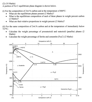 Solved: A Portion Of FeC Equilibrium Phase Diagram Is Sho
