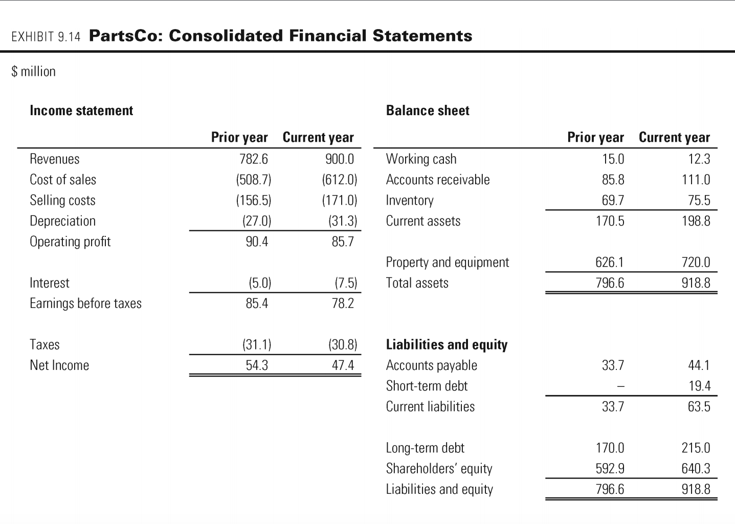 Financial Statement Balance Sheet Income Statement