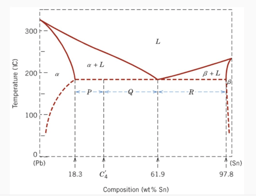 Solved The Following Phase Diagram Has How Many Multi Pha