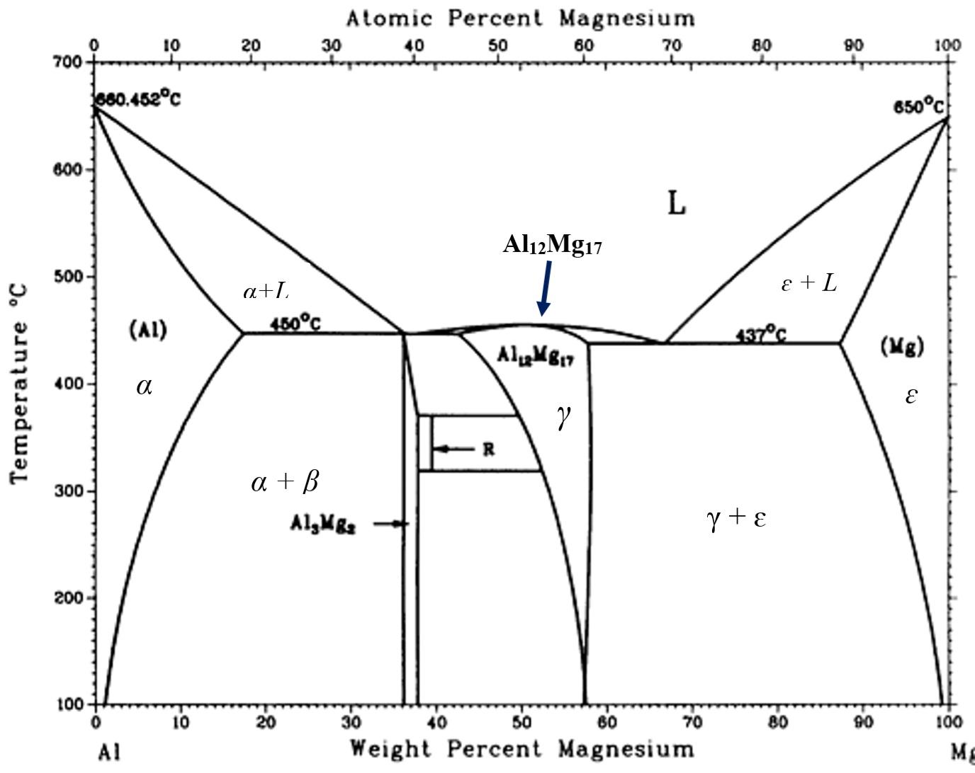 Binary Phase Diagram