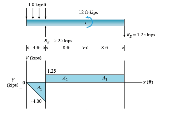 Solved: Given The Beam's Free-body Diagram And The Shear D