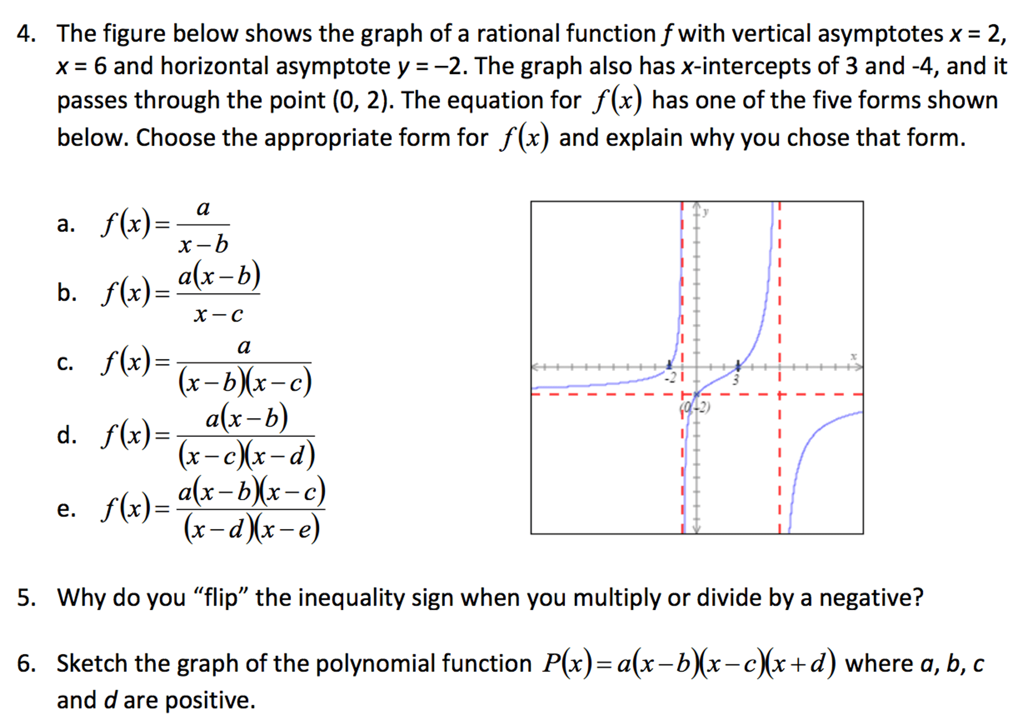 Solved The Figure Below Shows The Graph Of A Rational Fun