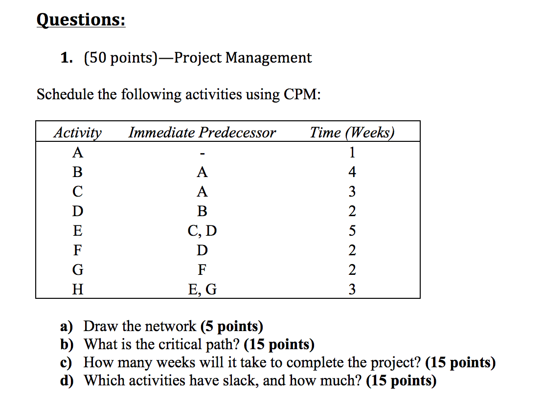 Solved Project Management Schedule The Following Activiti