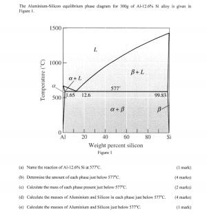Solved: The AluminiumSilicon Equilibrium Phase Diagram Fo