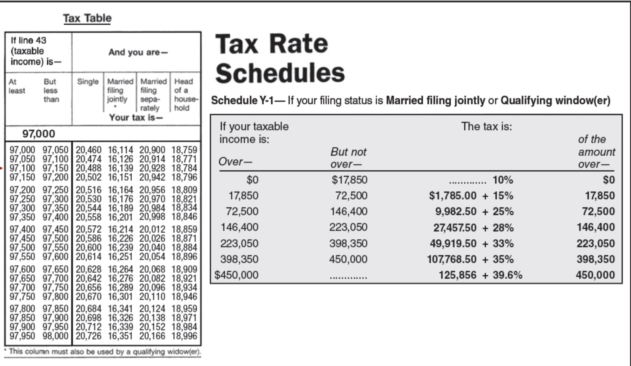 Using The Tax Table In Exhibit 3 5 Determine The Amount Of Taxes For The Following Situations