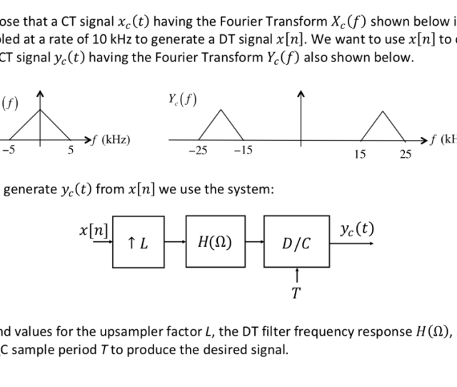 Question Suppose That A Ct Signal Xc T Having The Fourier Transform Xc F Shown Below Is Sampled At A R