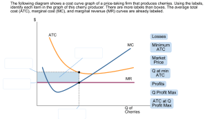 Solved: The Following Diagram Shows A Cost Curve Graph Of