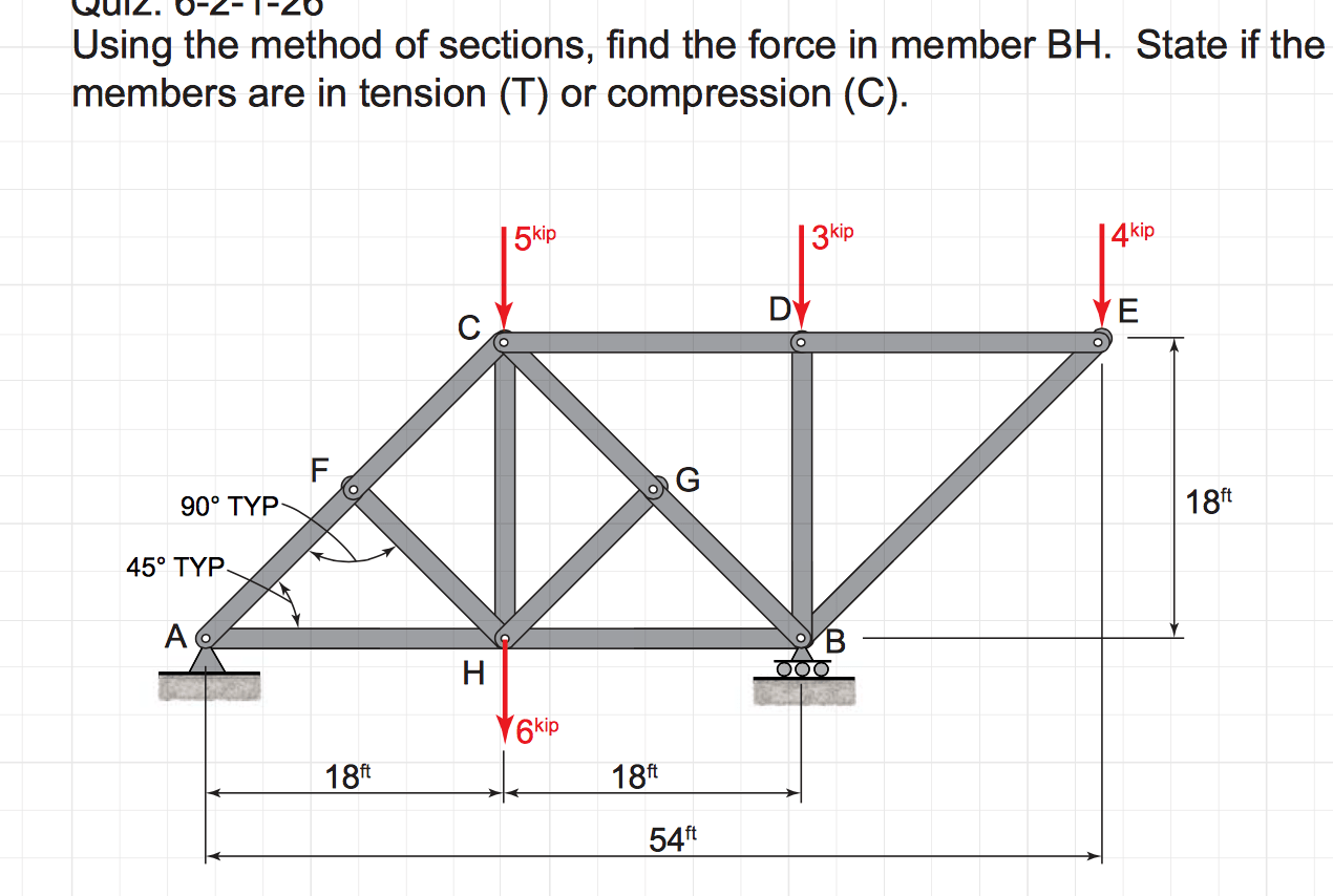 Solved Using The Method Of Sections Find The Force In Me