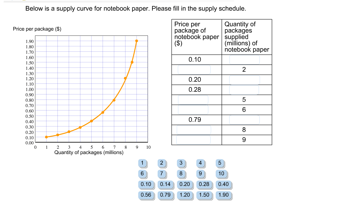 Solved Below Is A Supply Curve For Notebook Paper Please