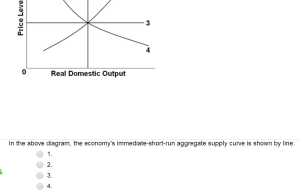 Solved: Real Domestic Output In The Above Diagram, The Eco