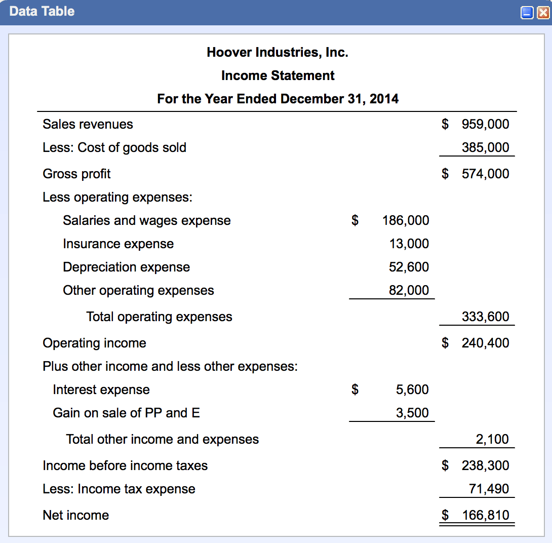 Solved Prepare Statement Of Cash Flows Using The Indirect
