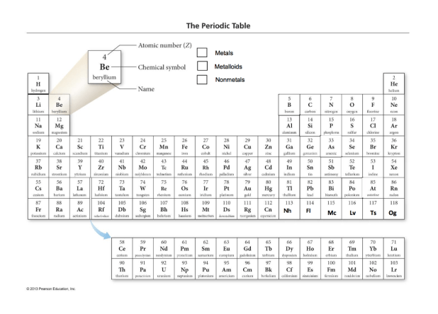The Periodic Table Atomic Number Z Metals Metalloids Nonmetals Chemical Symbol Beryllium He Name Getting To Know