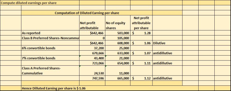 Compute diluted earnings per share Computation of Diluted Earnin r share Net profit attributable Net profit No of equity attr