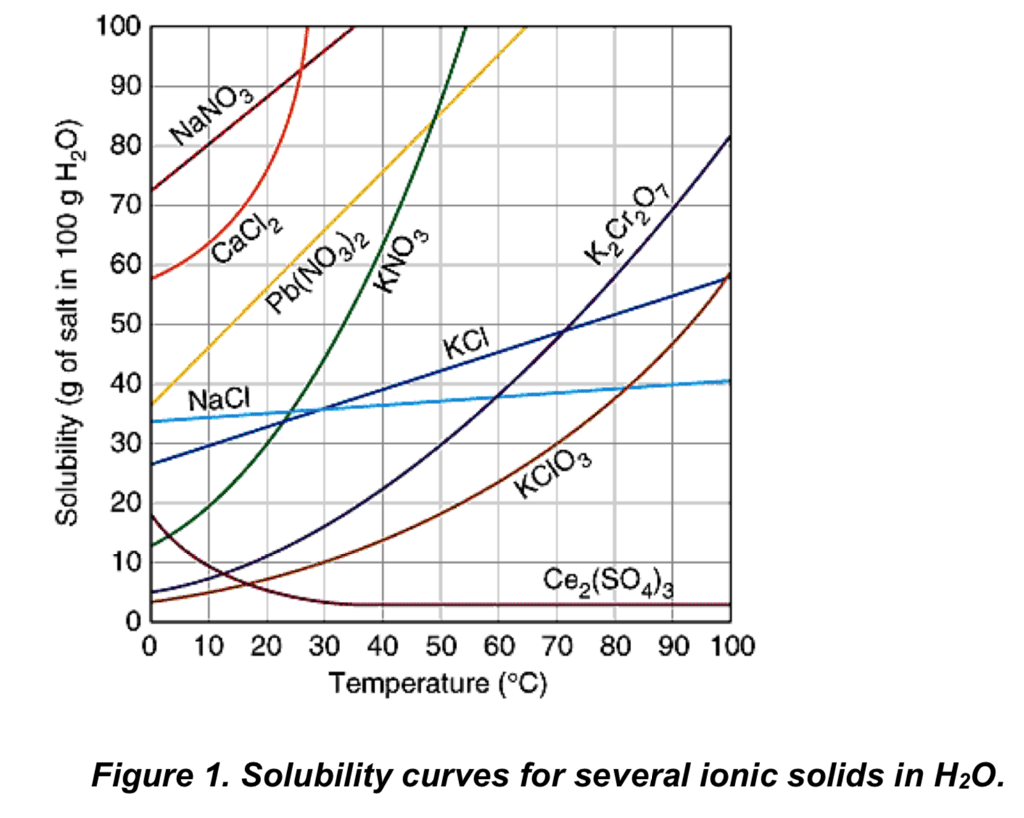 Bestseller Solubility Curve Practice Problems Worksheet 1