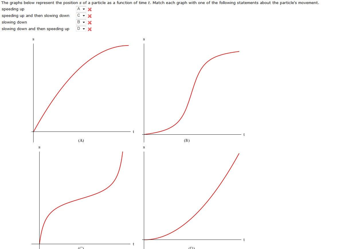 Solved The Graphs Below Represent The Position S Of A Par