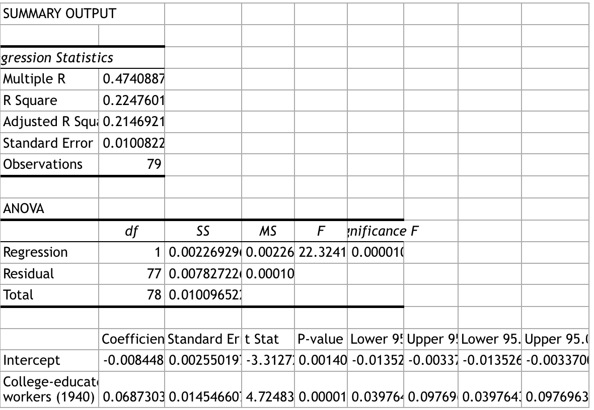 Solved Interpret The Regression Output Below And Explain