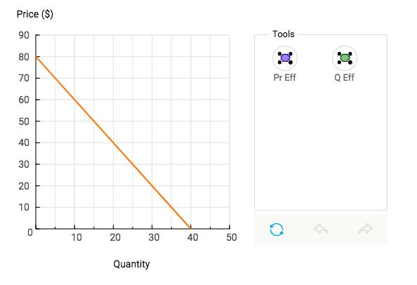 Price ($) 90 80 70 60 50 40 30 20 Tools Pr Eff Q Eff 10 2030 40 50 Quantity