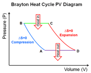 Solved: The Heat Cycle Represented In The Following PV Dia | Chegg