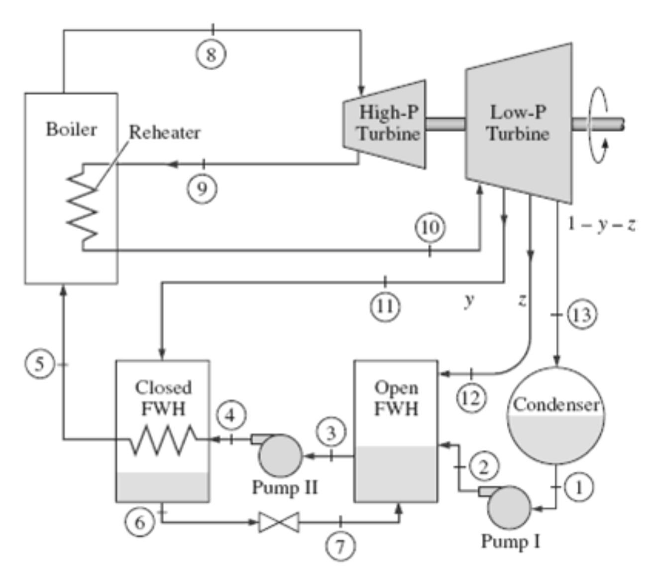 A Steam Power Plant Operates On An Ideal Reheat R