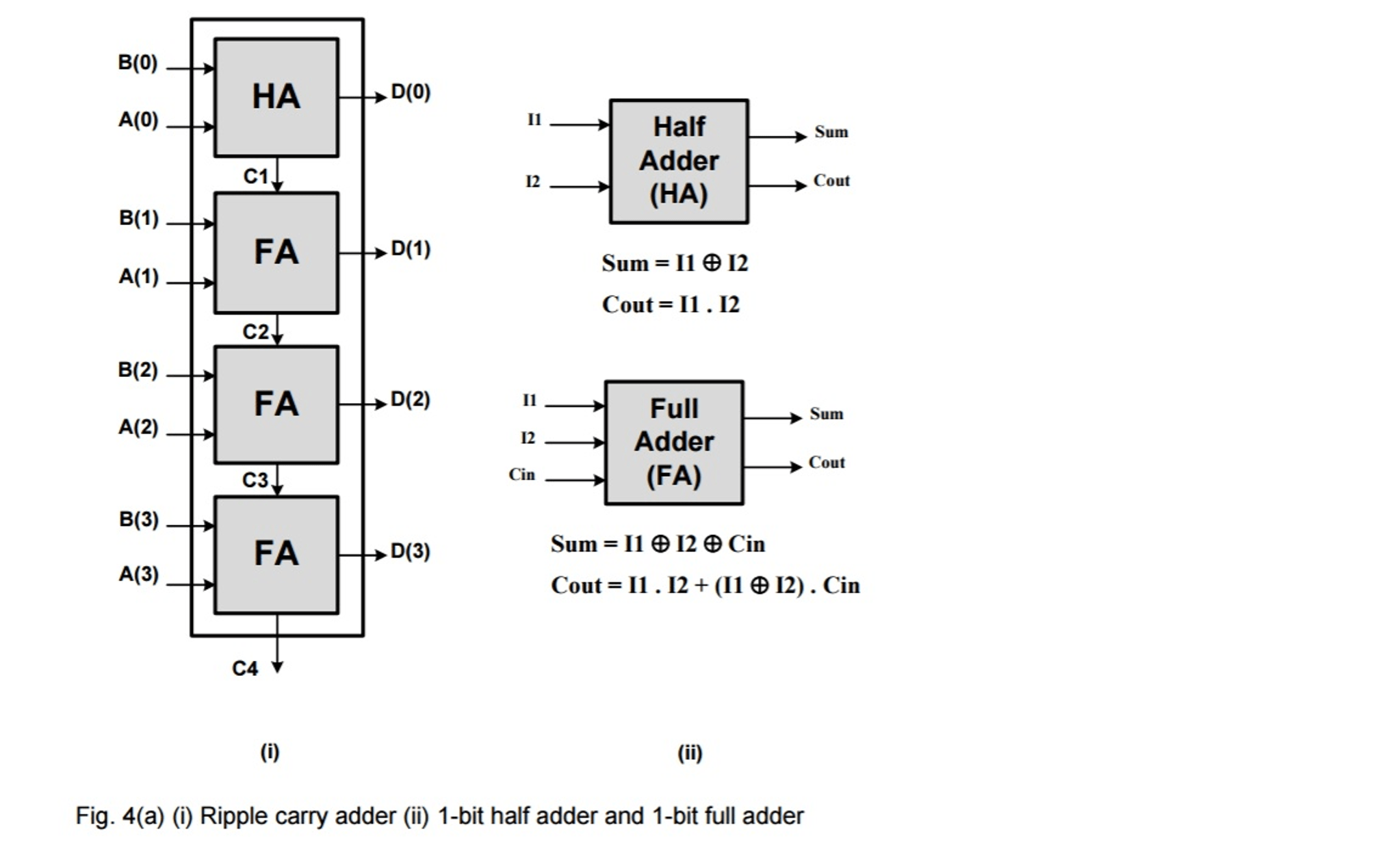 Solved 4 A I Write The Vhdl Code Entity And Archite