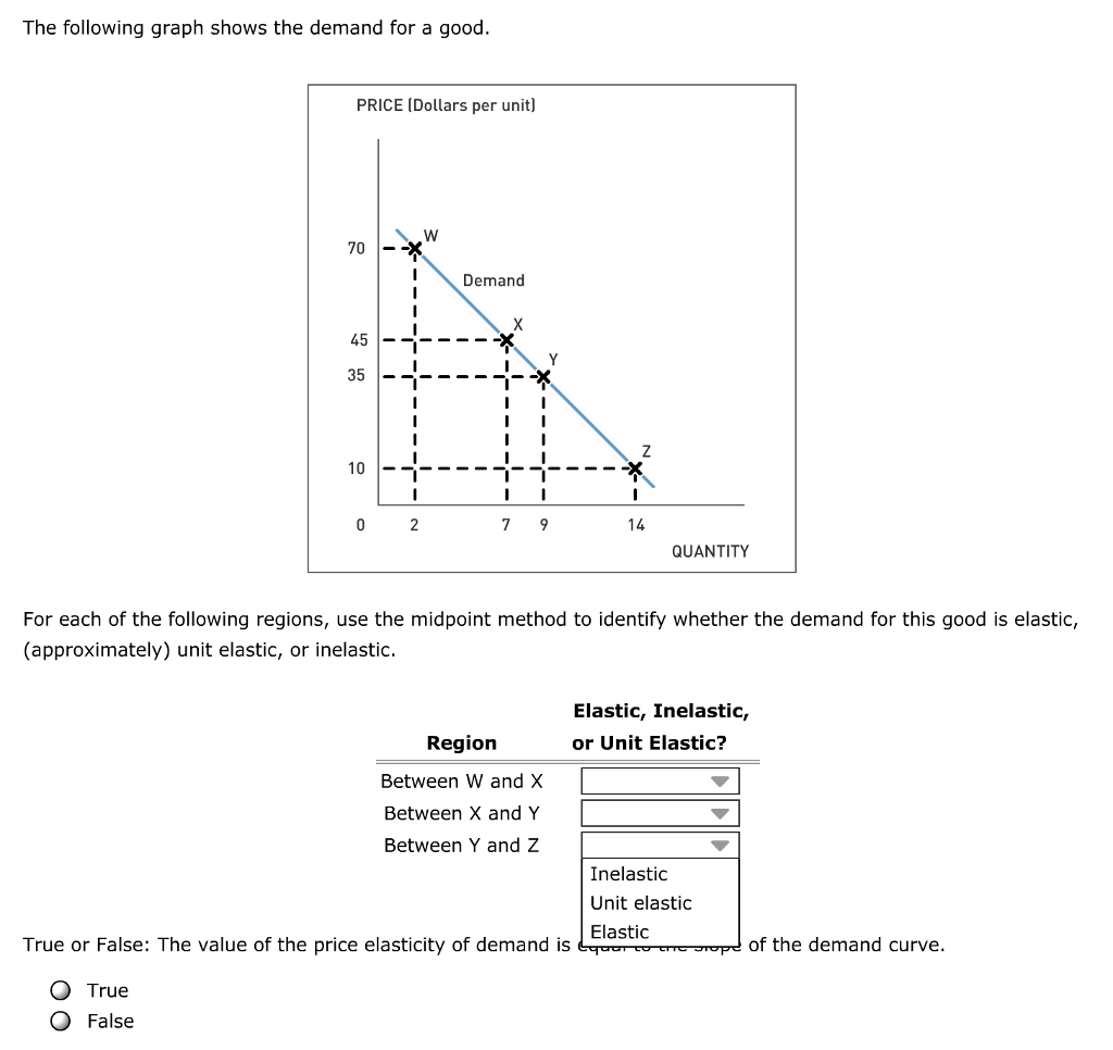 Solved The Following Graph Shows The Demand For A Good F
