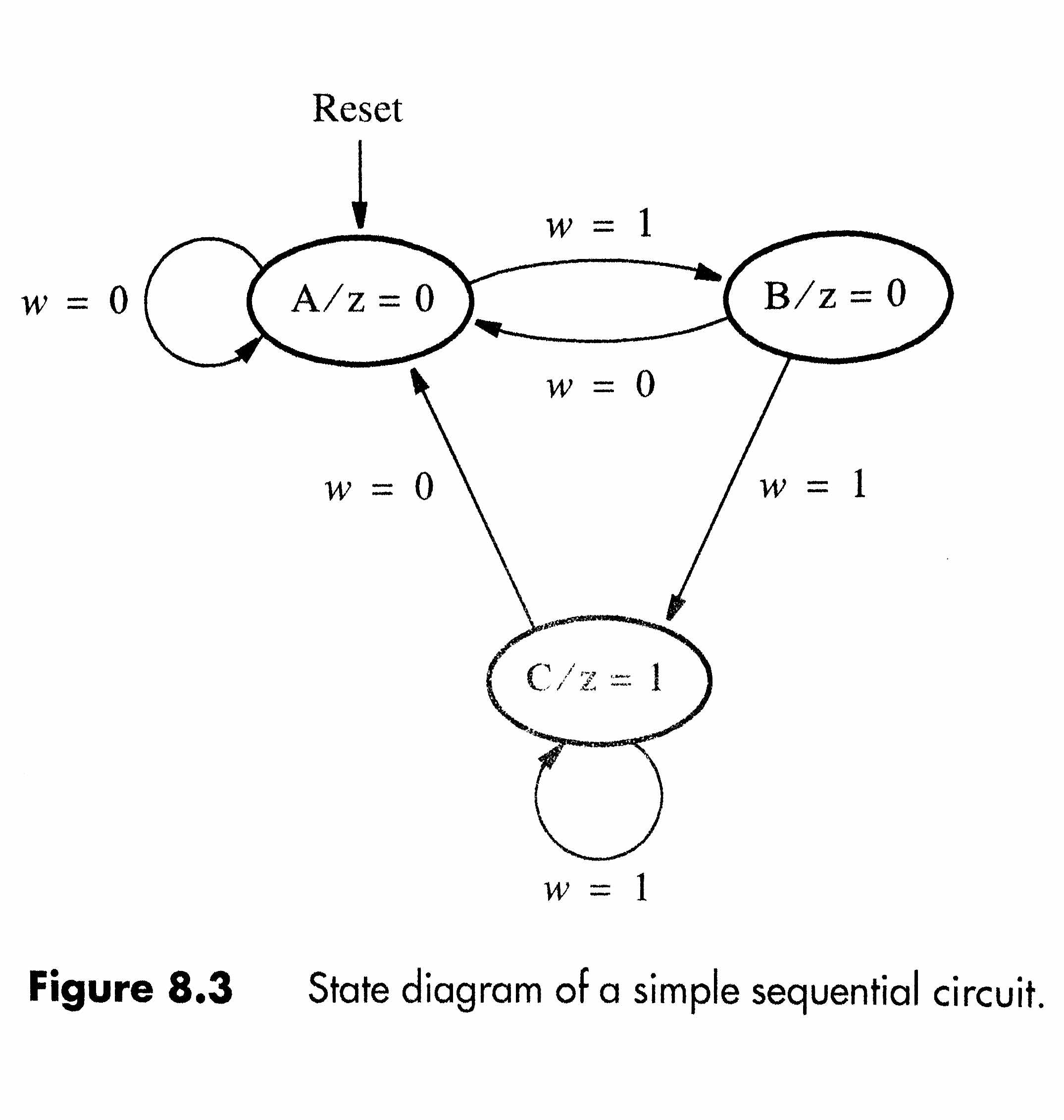 Solved Use The Finite State Machine Fsm Methods To Desi