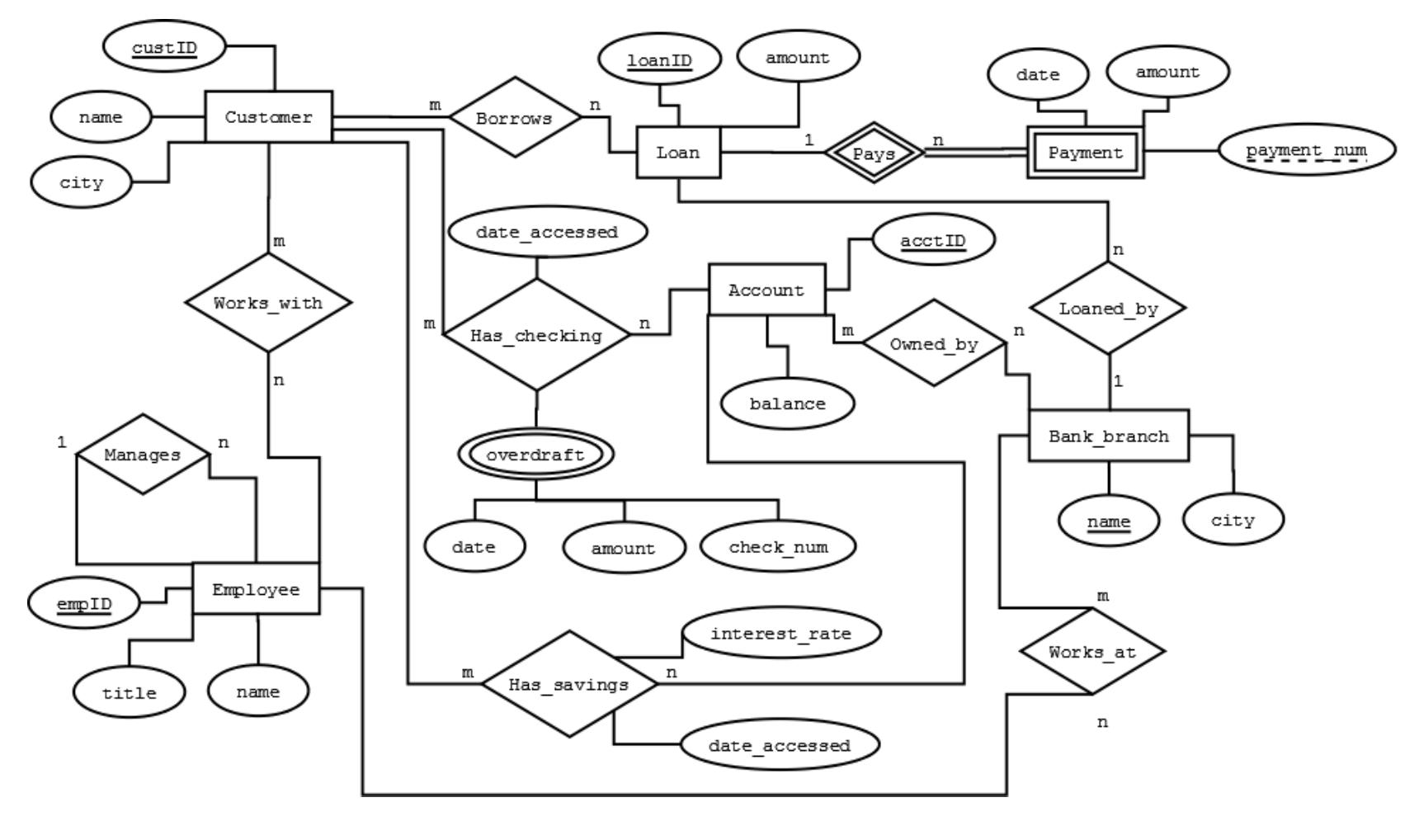 Solved Database Management System Dbms Amp Mysql Question