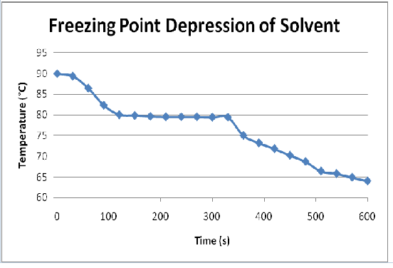 Freezing Solution Freezing Depressed C Point Point Freezing Point C Degrees C Solvent