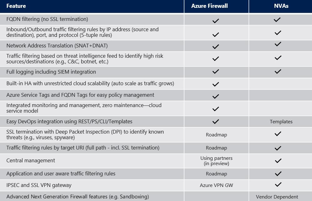 Azure Firewall and network virtual appliances