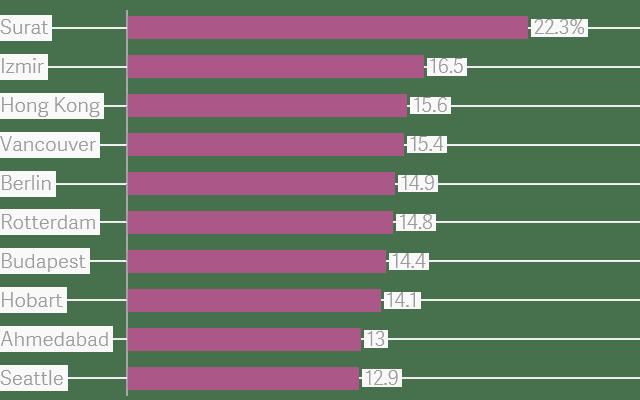 Charts That Matter - Volume 9