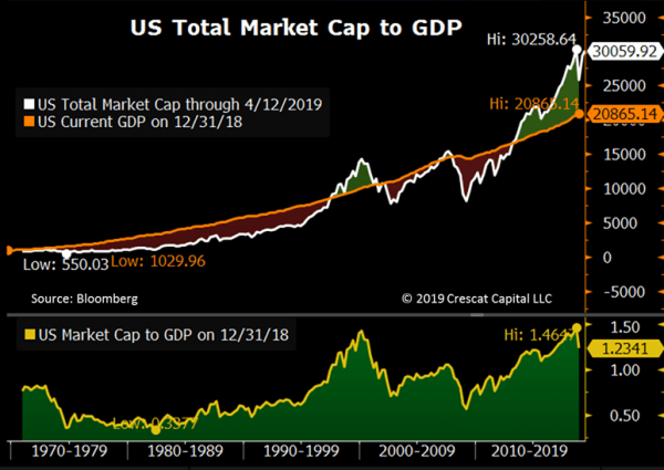 Crescat Capital stock market and business cycle