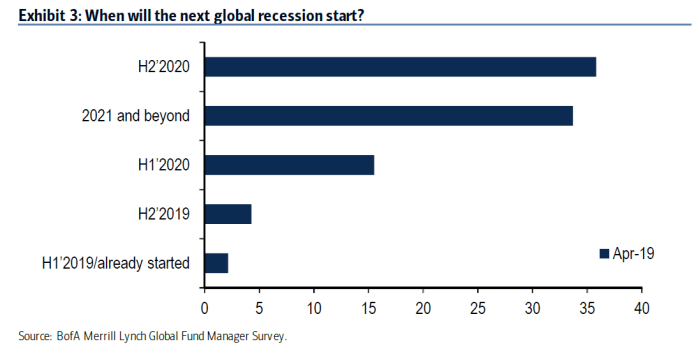 expect a recession