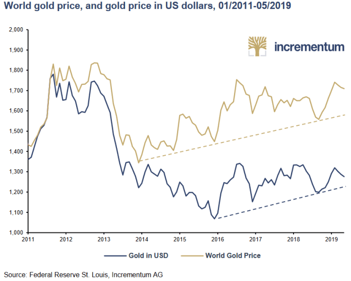 world gold price