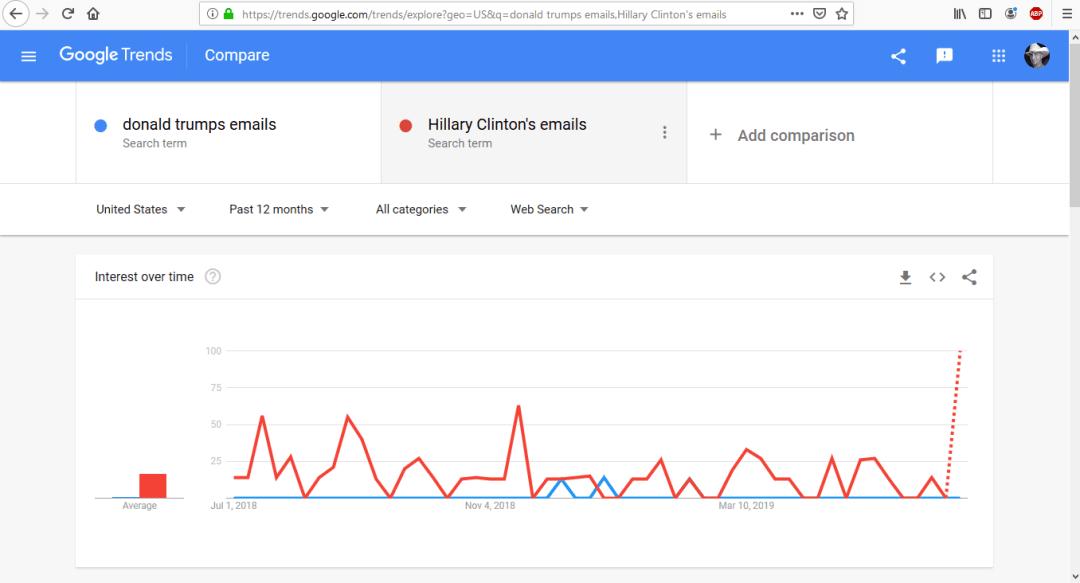 Trends Trump 2020 Elections