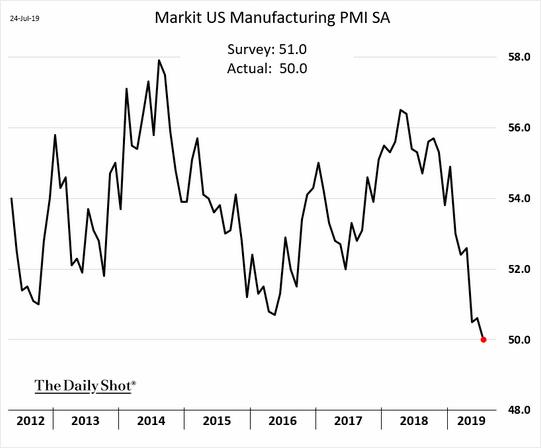looming economic slowdown