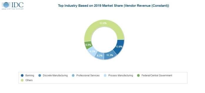 Vendor Revenue