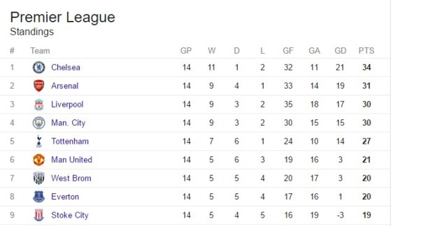 Premier league table - Barclays premier league ranking table ...