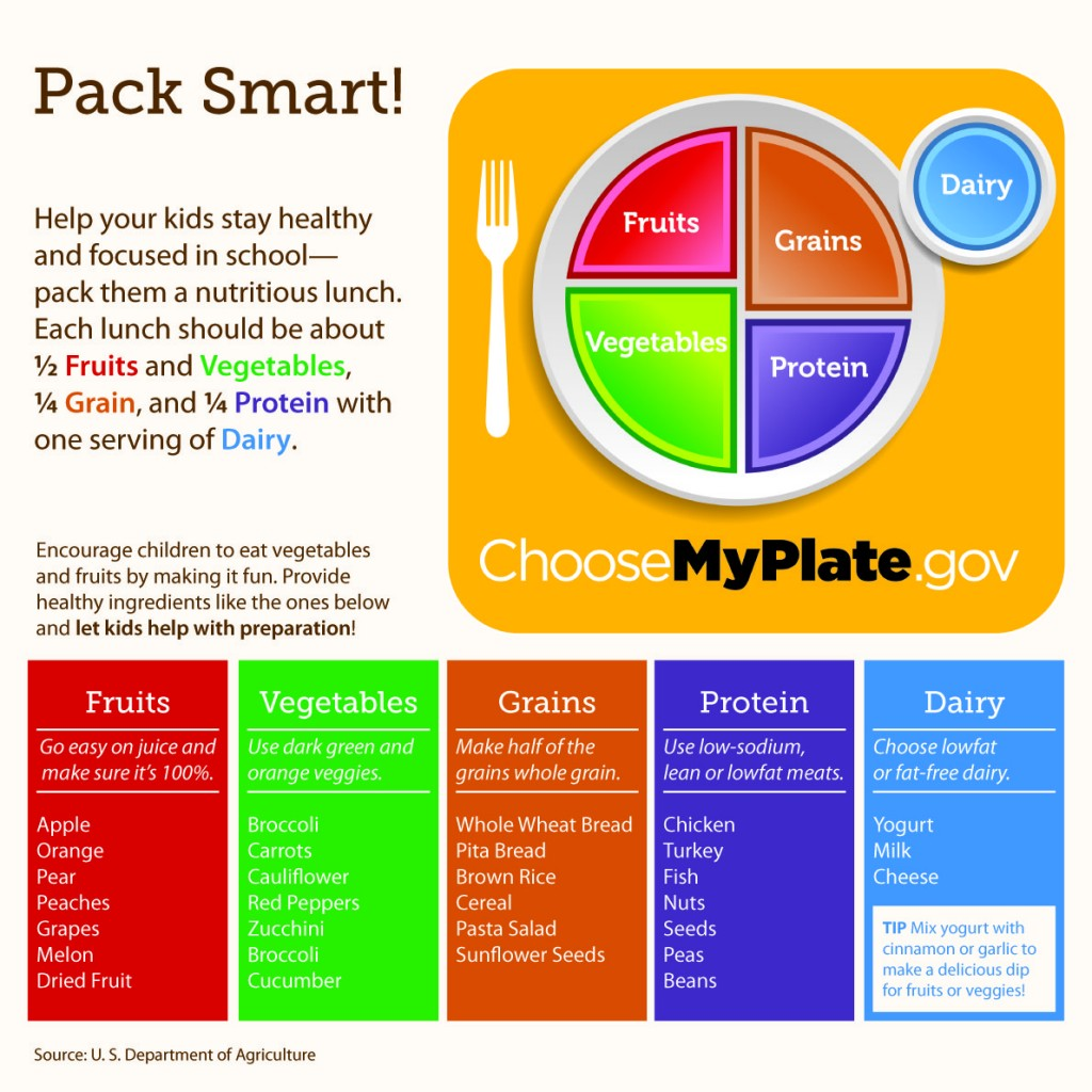National Nutrition Month Eat Right Your Way
