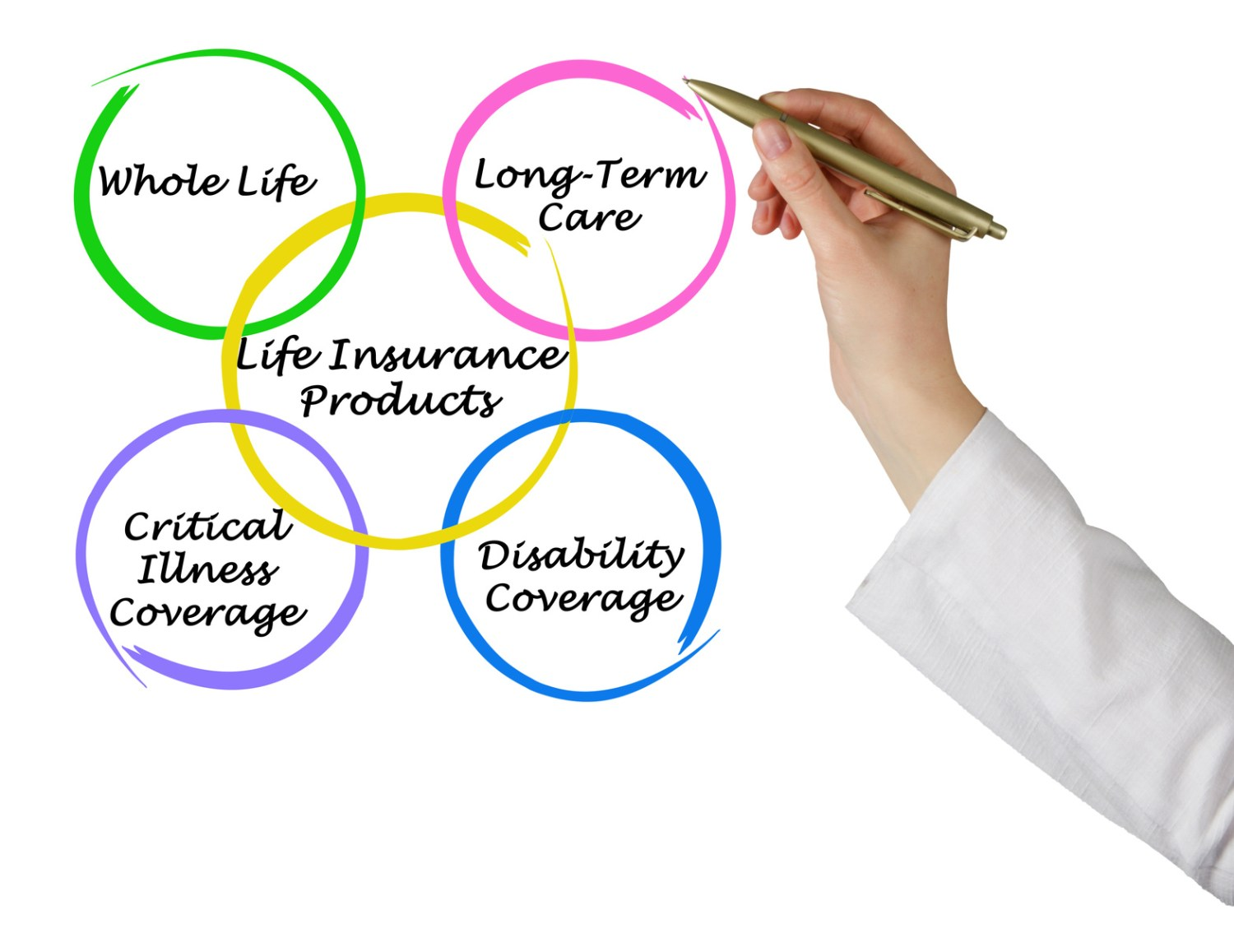 Difference Between Term Whole and Universal Life Insurance
