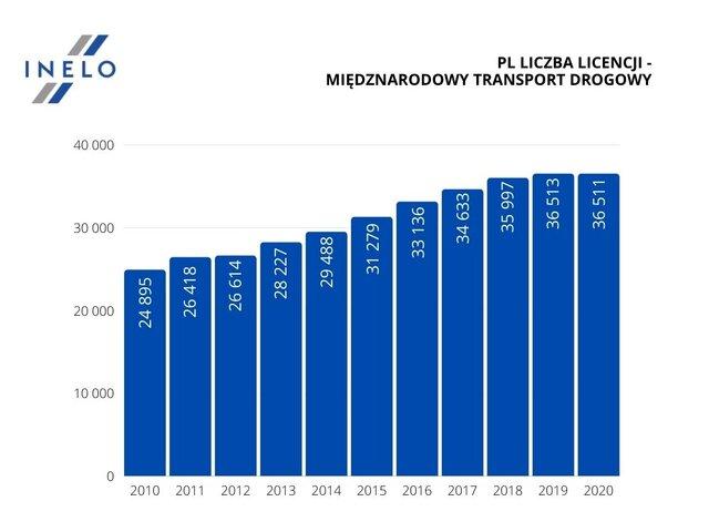 liczba licencji drogowych inelo GITD opracowanie INELO