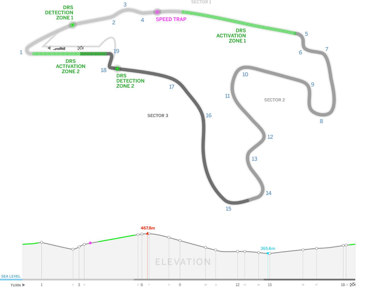 F1 Track Diagram